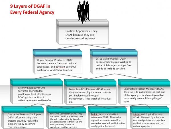 dgaf-federal